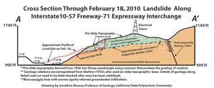 Cross section of the San Dimas landslide