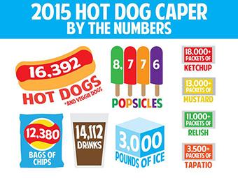 hotdogcaperinfographic