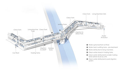 Diagram of water systems in Brie Jones' award-winning water and carbon neutral design for a housing project over the Los Angeles River. Here you can see the location of various water system components, including living machine cells, car wash, water holding tanks and irrigation systems to the parks on either side.