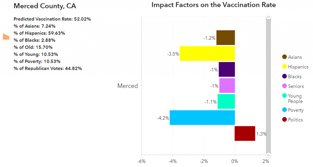 Predicted Vaccination Rate for Merced County, Ca.